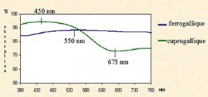 Illustration 1b Spectres d'absorption en réflexion diffuse d'une encre ferro-gallique et d'une encre cupro-gallique.