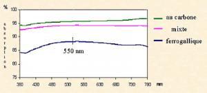 Illustration 2b Spectres d'absorption en réflexion diffuse d'encre ferrogallique, au carbone, mixte.