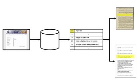 10 – Fonctionnement du moteur de recherche et affichage des résultats.